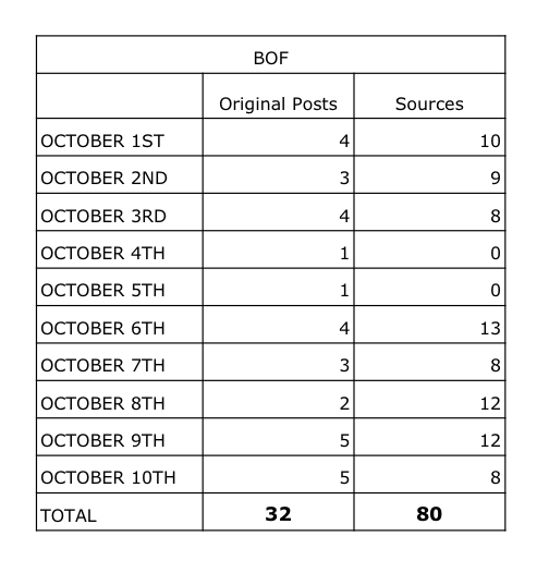 BoF, October 2014: A correlation between the original content (including video interviews and Pop Quizzes), from the Business of Fashion staff and the sources posted onto the Home page, Daily Digest and News & Analysis sections on a daily basis.